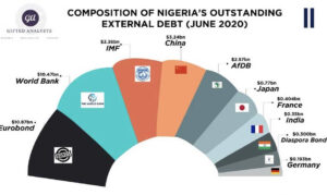 Nigeria's external debt-to-revenue ratio ballooned to 400% in 2020 from 8% in 2011